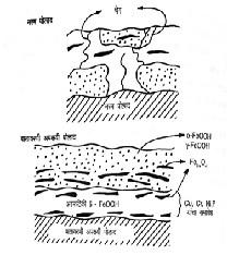 वातावरणी अपक्षयी पोलाद  ( Weathering steels )