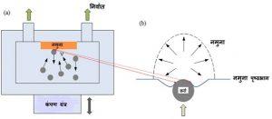 पृष्ठभाग यांत्रिक घर्षणपद्धत (SurfaceMechanicalAttritionTreatment)