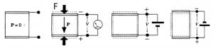 दाबविद्युत पदार्थ: (Piezoelectric Materials)
