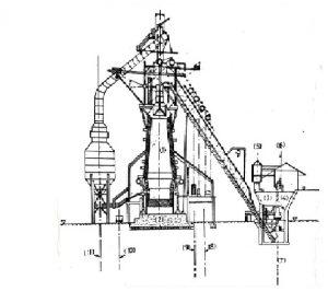 लोखंडनिर्मिती : झोतभट्टी पद्धत (Blast furnace)