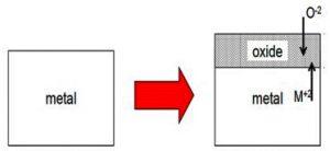उच्च तापमान ऑक्सिडीकरण (High Tempreture Oxidation)