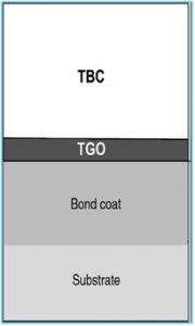 औष्णिक प्रतिबंध लेपन (Thermal Barrier Coating)