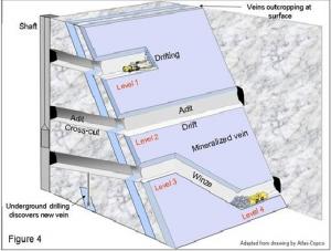 भूमिगत काट मार्ग (A cross-cut)