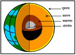 भूकंप होण्यामागची कारणे  (What causes Earthquakes?)