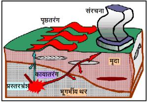 भूगर्भातील भूकंपीय लहरी (How the ground shakes?)