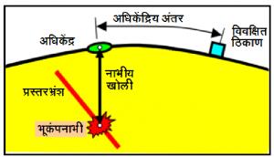 भूकंपाचे मोजमाप (Magnitude and Intensity of Earthquakes)