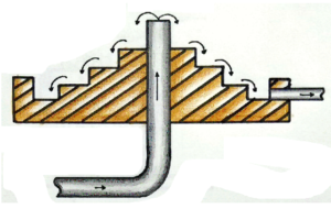 जलशुद्धीकरण प्रक्रिया (Water Purification Process)