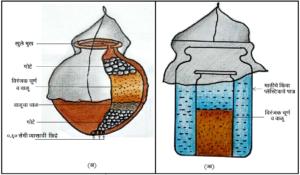 एक घट व द्विघट पद्धत (One Pot and two pot system)