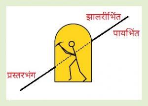 झालरीभिंत (Hanging Wall) व पायभिंत (Footwall)