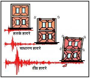 इमारतींची भूकंप संकल्पन तत्त्वे (Seismic Design Philosophy of Buildings)