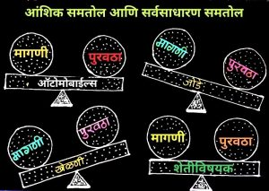 Read more about the article आंशिक समतोल (Partial equilibrium)