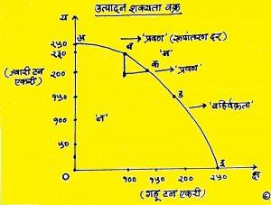 उत्पादन शक्यता वक्र (Production Possibility Curve)