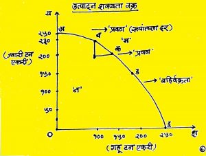 Read more about the article उत्पादन शक्यता वक्र (Production Possibility Curve)