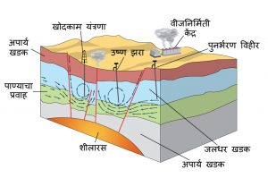 भूऔष्णिक ऊर्जा (Geothermal energy)