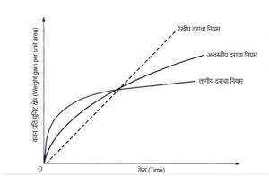 ऑक्सिडीकरणाच्या वेगाचे नियम (Oxidation Rate Laws)