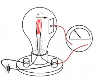 एडिसन परिणाम (Edison effect)