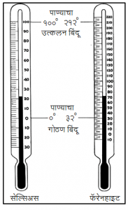 Read more about the article तापमापन (Thermometry)