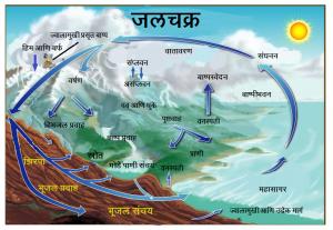 जलचक्र (Water Cycle)