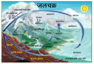 जलचक्र (Water Cycle)