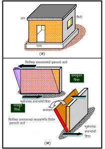 विटबांधकामाच्या घरांची भूकंपादरम्यान वर्तणूक (Brick Masonry behavior during Earthquake)