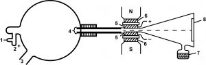 धन किरण (Cathode Ray)