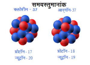 Read more about the article समवस्तुमानांक (Isobar)