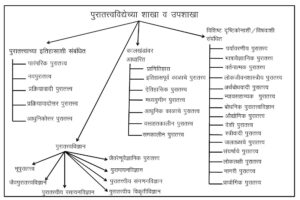पुरातत्त्वविद्या : व्याख्या आणि व्याप्ती (Archaeology)