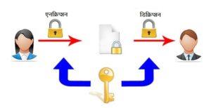 डिक्रिप्शन (Decryption)