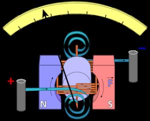 विद्युत् प्रवाहमापक (Galvanometer)
