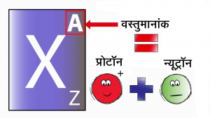 Read more about the article वस्तुमानांक (Mass Number)