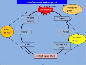 आपत्ती व्यवस्थापन चक्र (Disaster Management Cycle)