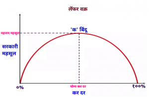Read more about the article लॅफर वक्र (Laffer Curve)