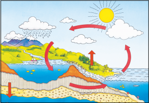 जलस्थित्यंतर चक्र (Hydrological cycle)