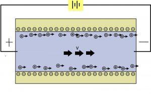 विद्युत् तर्षण (Electro-osmosis)