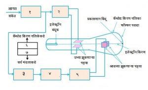 Read more about the article कॅथोड किरण दोलनदर्शक (Cathode Ray Oscilloscope)