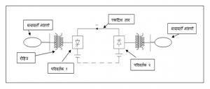 उच्च दाब एकदिश विद्युत् प्रवाह प्रेषण (High Voltage Direct Current Transmission – HVDC)