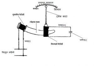 विद्युत अनुनाद वारंवारता मापक (Electric Resonance Frequency Meter)
