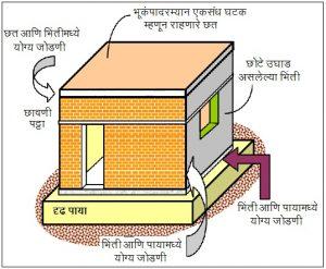 इमारतींच्या बांधकामासाठी उपयुक्त सरल संरचनात्मक विन्यास (Simple Structural Configuration of Masonry Buildings)