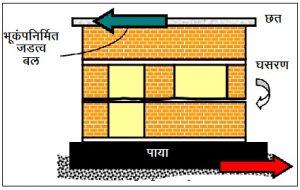 दगडी इमारतींमधील क्षितिजलंब प्रबलकाची आवश्यकता (Requirement of vertical reinforcement in masonry buildings)