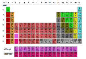 Read more about the article आधुनिक आवर्त सारणी (Modern Periodic table)
