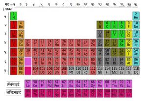 आधुनिक आवर्त सारणी (Modern Periodic table)
