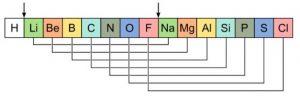 आवर्त सारणी : पायाभूत सिध्दांत (Periodic table : Basic theories)