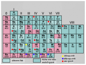 आवर्त सारणी : मेंडलेव्हचे कार्य (Periodic table : Mendeleeve's work)
