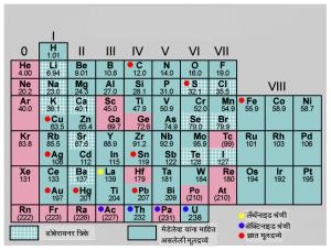 आवर्त सारणी : मेंडलेव्हचे कार्य (Periodic table : Mendeleeve's work)