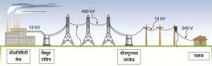 विद्युत सेवा वाहिनी (Electrical energy Distribution system)