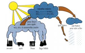 आम्लवर्षण (Acid precipitation)