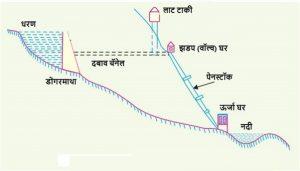 जलविद्युत केंद्र (Hydroelectric power station)