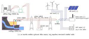 विद्युत ग्रिड (Electrical Grid)