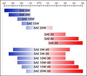 वंगण तेल वर्गीकरण (Classification of lubricants)