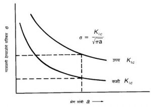 Read more about the article समतल प्रतिविकृती भंग दृढता (Plane Strain Fracture Toughness)